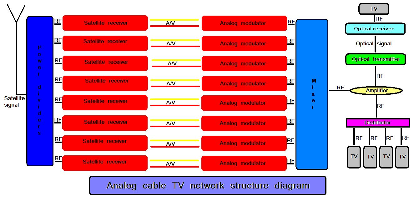 Analog cable TV network structure diagram