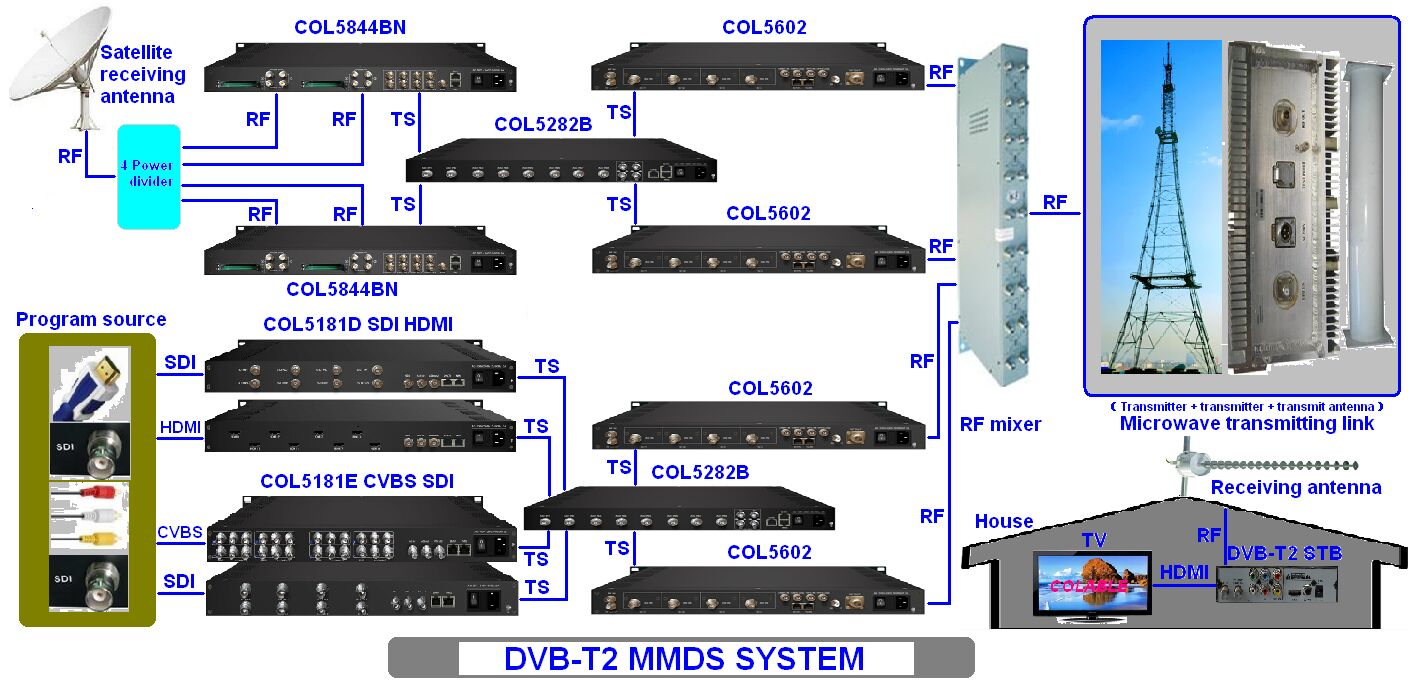 analog cable tv network structure diagram colable electronics co    dvb t mmds system